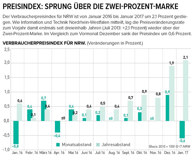 Verbraucherpreise, Inflationsrate, NRW